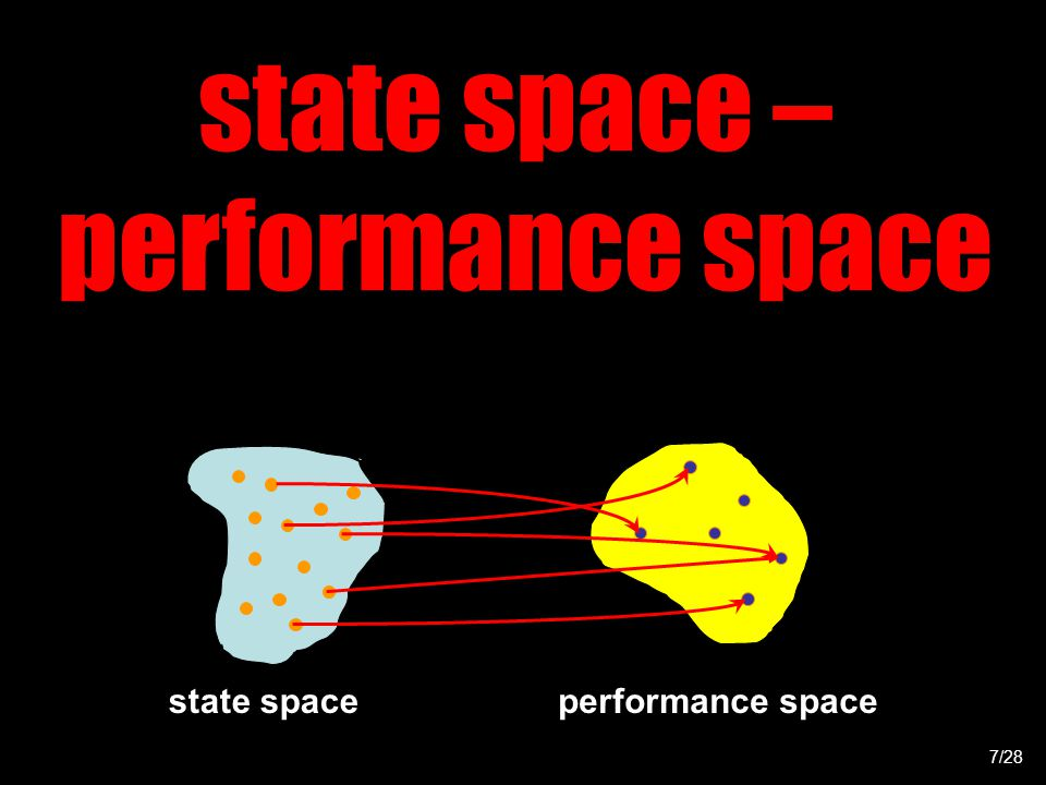 state space – performance space state spaceperformance space 7/28