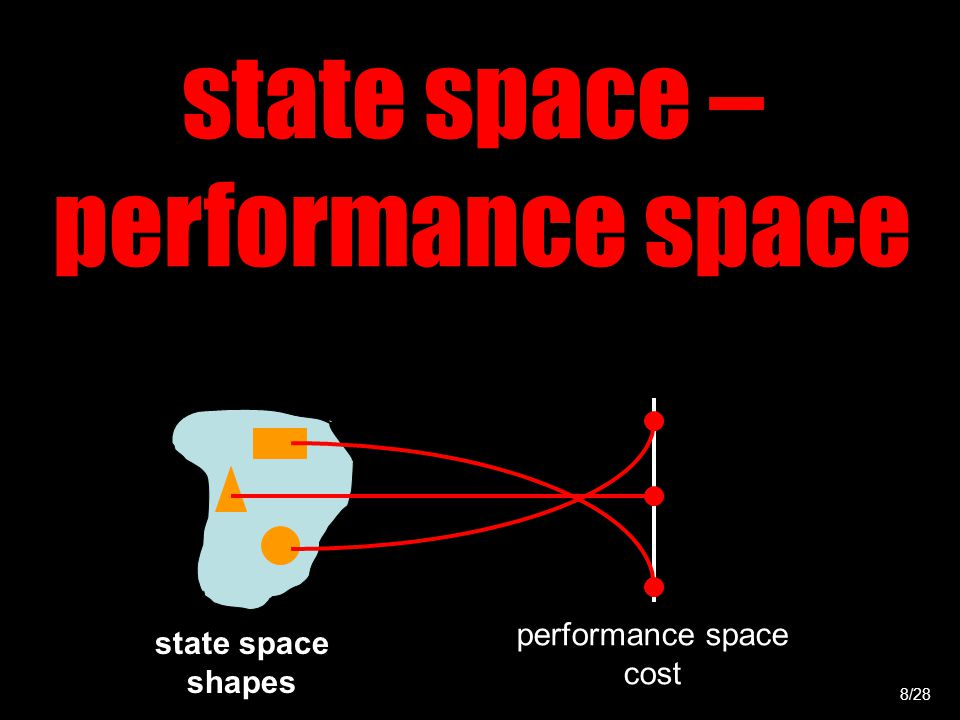state space – performance space 8/28 performance space cost state space shapes