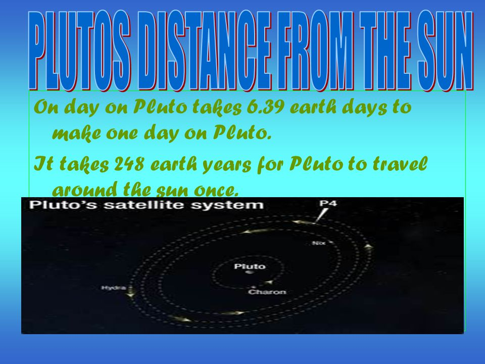 On day on Pluto takes 6.39 earth days to make one day on Pluto.