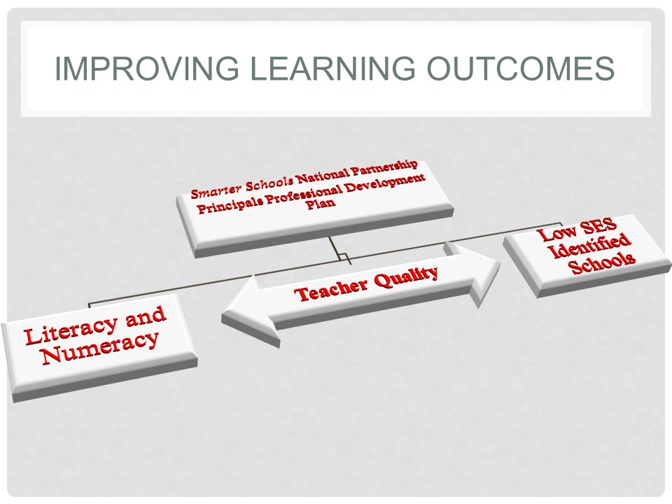 IMPROVING LEARNING OUTCOMES