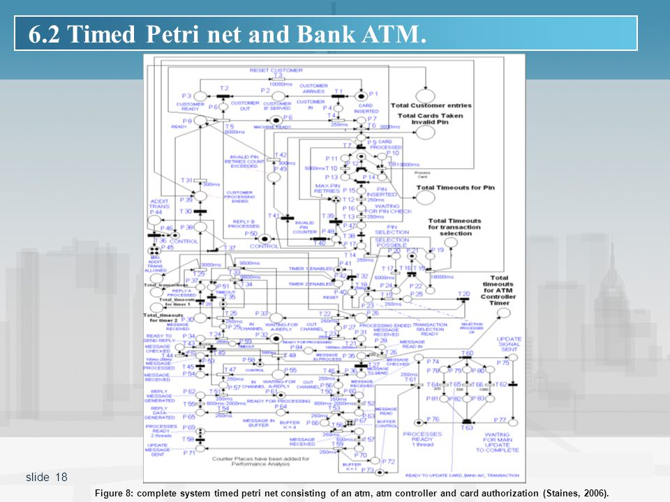 Figure 8: complete system timed petri net consisting of an atm, atm controller and card authorization (Staines, 2006).