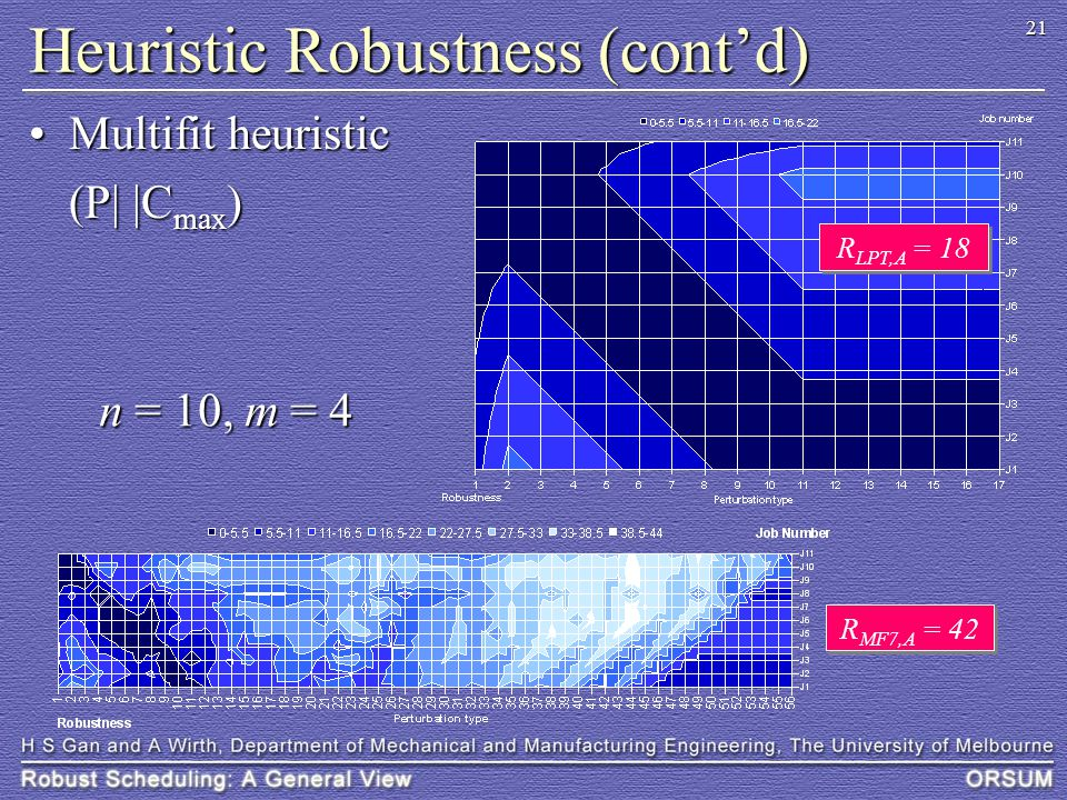 21 Heuristic Robustness (cont'd) Multifit heuristicMultifit heuristic (P| |C max ) n = 10, m = 4 R LPT,A = 18 R MF7,A = 42