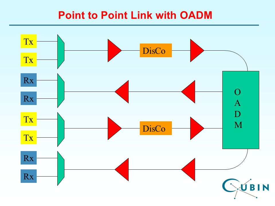 Point to Point Link with OADM Tx Rx DisCo Tx Rx DisCo OADMOADM