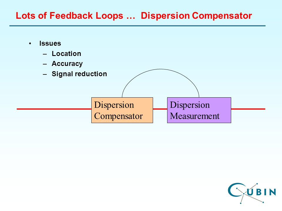 Lots of Feedback Loops … Dispersion Compensator Issues –Location –Accuracy –Signal reduction Dispersion Compensator Dispersion Measurement