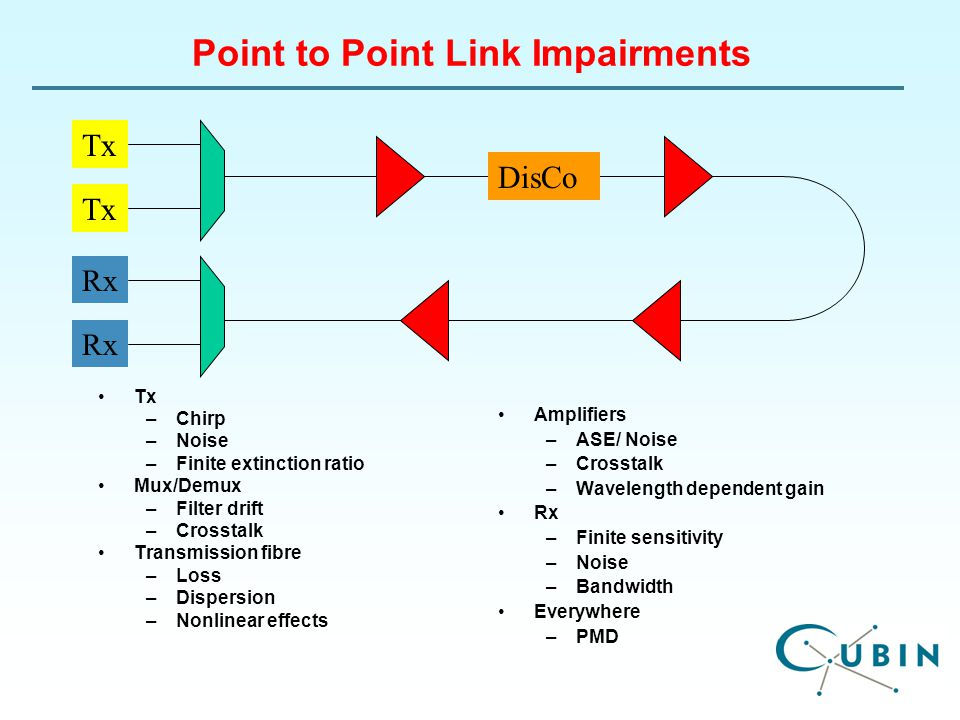 Point to Point Link Impairments Tx –Chirp –Noise –Finite extinction ratio Mux/Demux –Filter drift –Crosstalk Transmission fibre –Loss –Dispersion –Nonlinear effects Amplifiers –ASE/ Noise –Crosstalk –Wavelength dependent gain Rx –Finite sensitivity –Noise –Bandwidth Everywhere –PMD Tx Rx DisCo