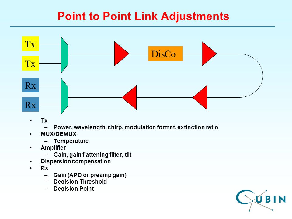 Point to Point Link Adjustments Tx –Power, wavelength, chirp, modulation format, extinction ratio MUX/DEMUX –Temperature Amplifier –Gain, gain flattening filter, tilt Dispersion compensation Rx –Gain (APD or preamp gain) –Decision Threshold –Decision Point Tx Rx DisCo