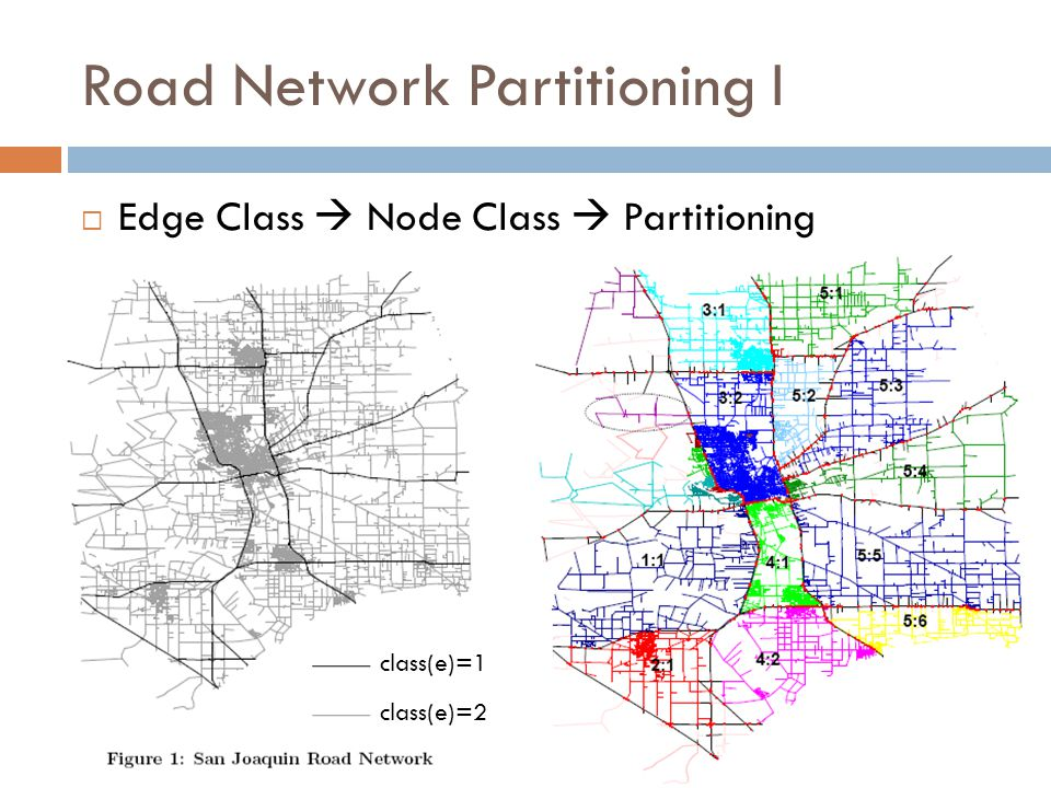 Road Network Partitioning I  Edge Class  Node Class  Partitioning class(e)=1 class(e)=2