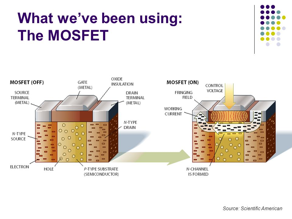 What we've been using: The MOSFET Source: Scientific American
