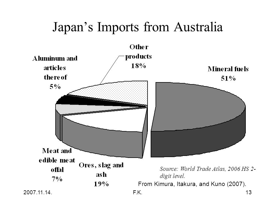 2007.11.14.F.K.13 Japan's Imports from Australia Source: World Trade Atlas, 2006 HS 2- digit level.