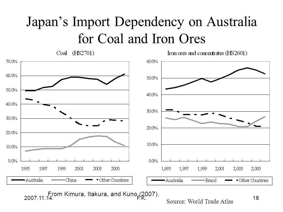 2007.11.14.F.K.16 Japan's Import Dependency on Australia for Coal and Iron Ores Source: World Trade Atlas From Kimura, Itakura, and Kuno (2007).