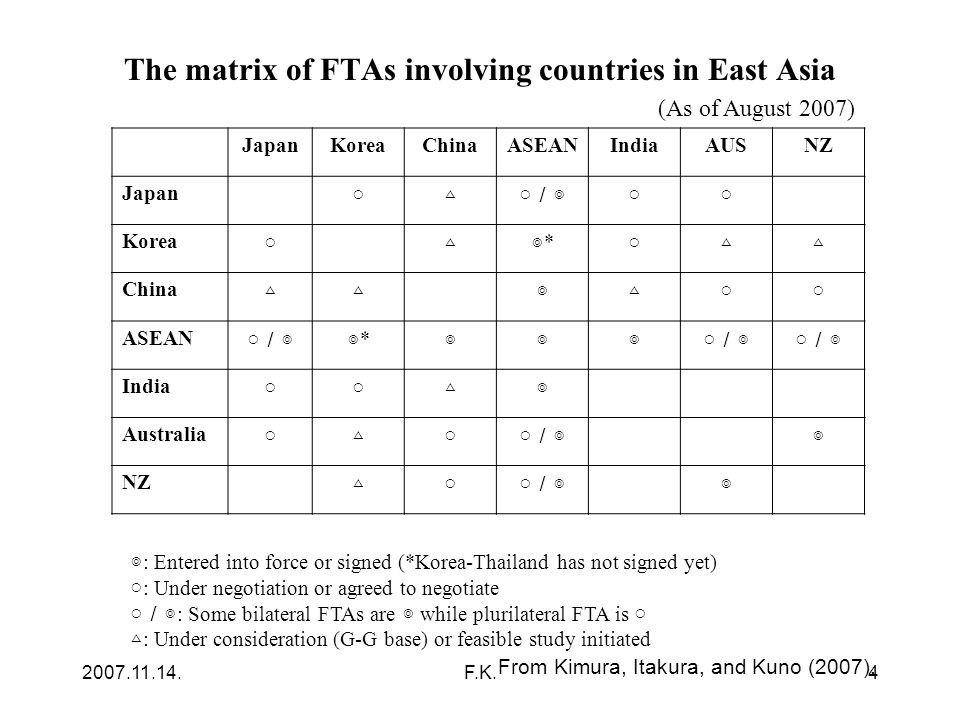 2007.11.14.F.K.4 The matrix of FTAs involving countries in East Asia JapanKoreaChinaASEANIndiaAUSNZ Japan ○ △ ○ /◎ ○○ Korea ○ △◎*◎* ○ △△ China △△ ◎△ ○○ ASEAN ○ /◎◎*◎* ◎◎◎ India ○○ △◎ Australia ○ △ ○ ○ /◎ ◎ NZ △ ○ ○ /◎ ◎ (As of August 2007) ◎ : Entered into force or signed (*Korea-Thailand has not signed yet) ○ : Under negotiation or agreed to negotiate ○ /◎ : Some bilateral FTAs are ◎ while plurilateral FTA is ○ △ : Under consideration (G-G base) or feasible study initiated From Kimura, Itakura, and Kuno (2007).