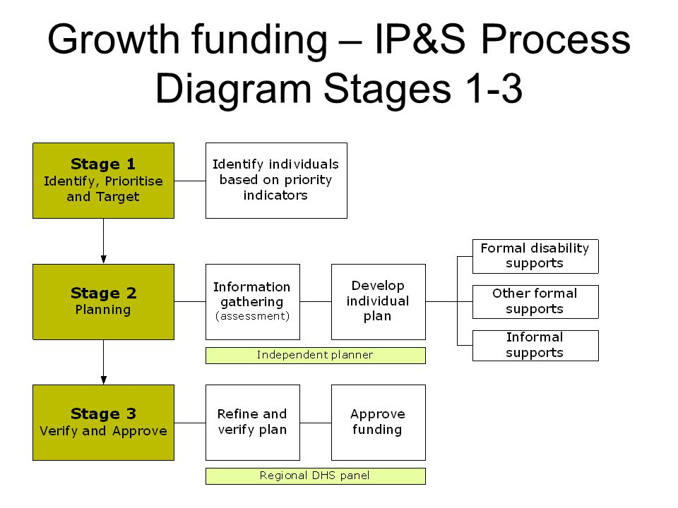 Growth funding – IP&S Process Diagram Stages 1-3