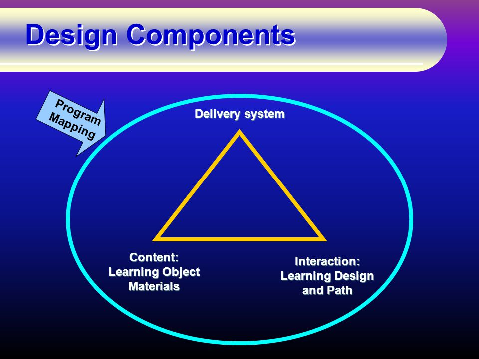 Design Components Interaction: Learning Design and Path Content: Learning Object Materials Delivery system Program Mapping