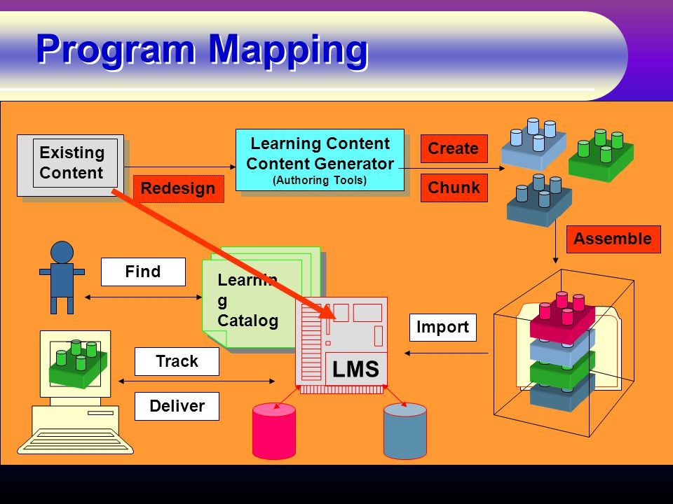 Program Mapping Content: Learning Object Materials Existing Content Learning Content Content Generator (Authoring Tools) Learning Content Content Generator (Authoring Tools) Chunk Create Redesign Assemble Learnin g Catalog Learnin g Catalog LMS Import Find Track Deliver