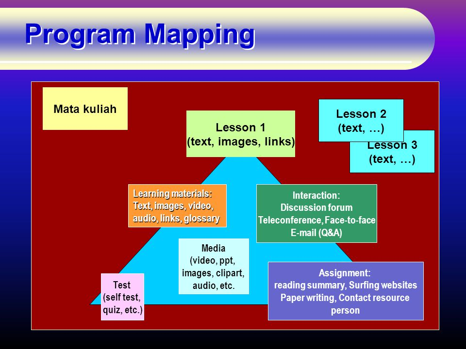 Program Mapping Mata kuliah Lesson 1 (text, images, links) Media (video, ppt, images, clipart, audio, etc.