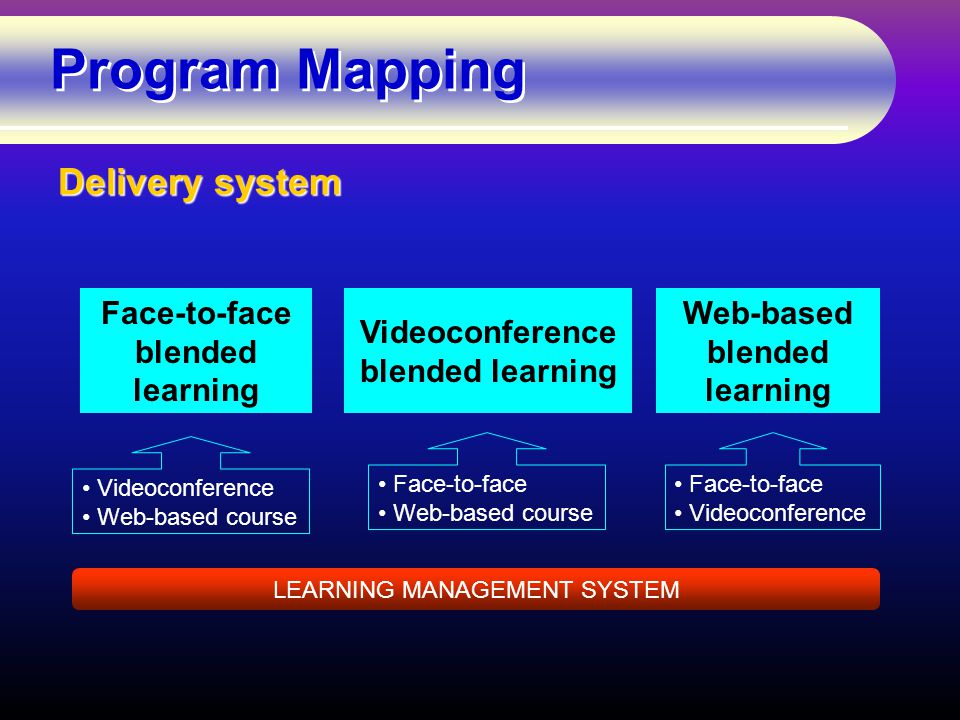 Program Mapping Delivery system Face-to-face blended learning Videoconference blended learning Web-based blended learning Videoconference Web-based course Face-to-face Web-based course Face-to-face Videoconference LEARNING MANAGEMENT SYSTEM