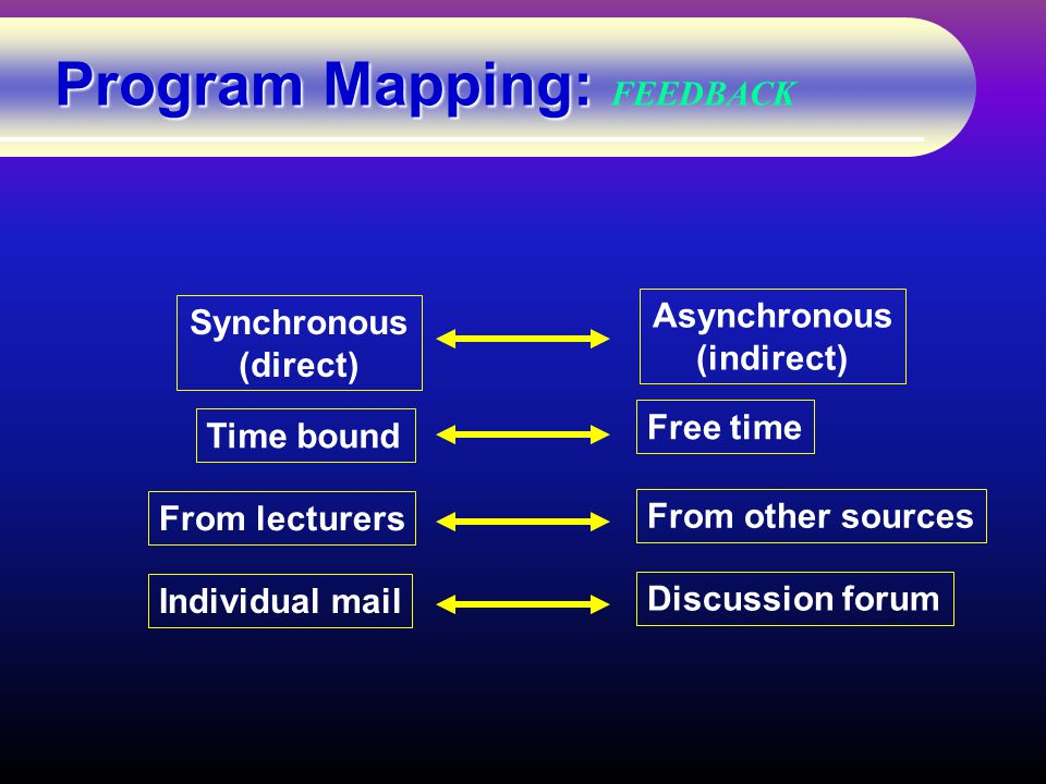 Program Mapping: Program Mapping: FEEDBACK Synchronous (direct) Asynchronous (indirect) Time bound Free time From lecturers From other sources Individual mail Discussion forum