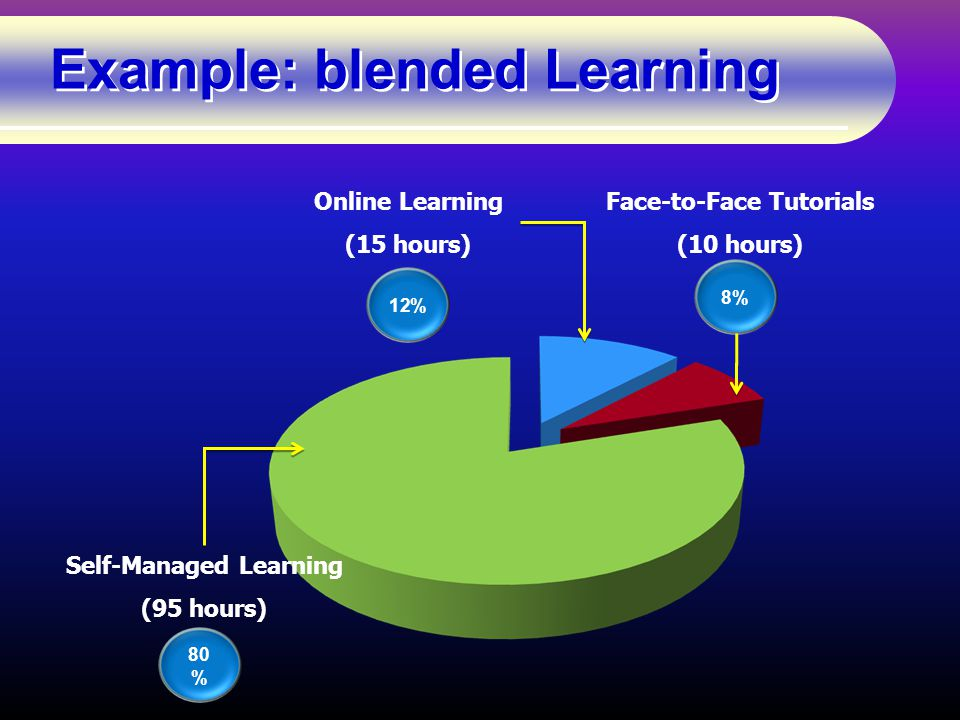 Example: blended Learning 12% 8% Online Learning (15 hours) Face-to-Face Tutorials (10 hours) Self-Managed Learning (95 hours) 80 %