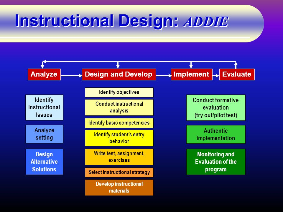 Instructional Design: ADDIE AnalyzeDesign and DevelopEvaluateImplement Identify Instructional Issues Analyze setting Design Alternative Solutions Identify objectives Conduct instructional analysis Identify student's entry behavior Identify basic competencies Write test, assignment, exercises Select instructional strategy Develop instructional materials Conduct formative evaluation (try out/pilot test) Authentic implementation Monitoring and Evaluation of the program