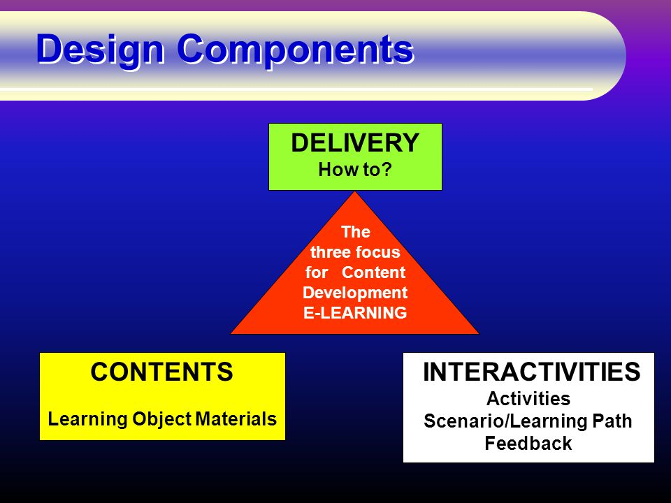 Design Components CONTENTS Learning Object Materials INTERACTIVITIES Activities Scenario/Learning Path Feedback DELIVERY How to.