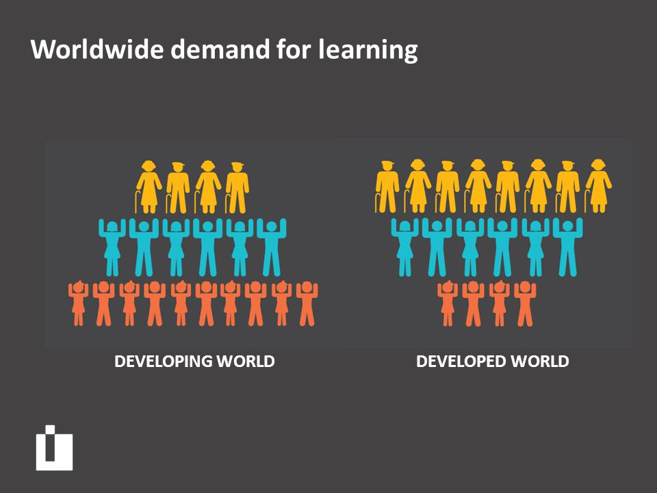 Worldwide demand for learning DEVELOPED WORLDDEVELOPING WORLD