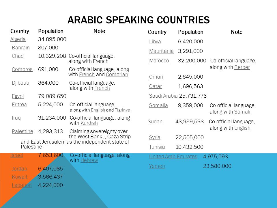 ARABIC SPEAKING COUNTRIES CountryPopulationNote AlgeriaAlgeria34,895,000 Bahrain807,000Bahrain Chad10,329,208 Co-official language, along with FrenchChad Comoros691,000 Co-official language, along with French and ComorianComorosFrenchComorian Djibouti864,000 Co-official language, along with FrenchDjiboutiFrench Egypt79,089,650Egypt Eritrea5,224,000 Co-official language, along with English and TigrinyaEritreaEnglishTigrinya Iraq31,234,000 Co-official language, along with KurdishIraqKurdish Palestine4,293,313 Claiming sovereignty over the West Bank,, Gaza Strip and East Jerusalem as the independent state of PalestinePalestine IsraelIsrael7,653,600 Co-official language, along with HebrewHebrew Jordan6,407,085Jordan Kuwait3,566,437Kuwait Lebanon4,224,000Lebanon Country PopulationNote Libya 6,420,000Libya Mauritania 3,291,000Mauritania Morocco 32,200,000 Co-official language, along with BerberMoroccoBerber Oman 2,845,000Oman Qatar 1,696,563Qatar Saudi Arabia 25,731,776Saudi Arabia Somalia 9,359,000 Co-official language, along with SomaliSomaliaSomali SudanSudan43,939,598 Co-official language, along with EnglishEnglish Syria22,505,000Syria Tunisia10,432,500Tunisia United Arab Emirates4,975,593United Arab Emirates Yemen23,580,000Yemen