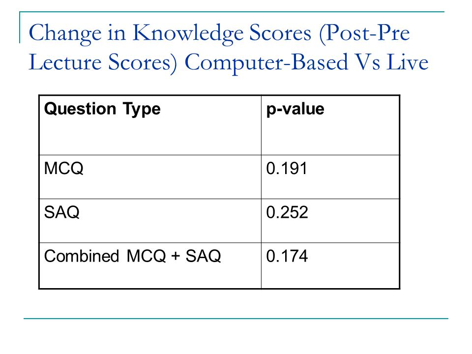 Change in Knowledge Scores (Post-Pre Lecture Scores) Computer-Based Vs Live Question Typep-value MCQ0.191 SAQ0.252 Combined MCQ + SAQ0.174