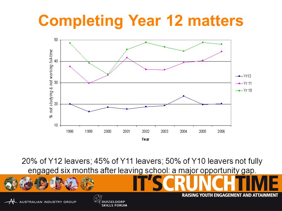 Completing Year 12 matters 20% of Y12 leavers; 45% of Y11 leavers; 50% of Y10 leavers not fully engaged six months after leaving school: a major opportunity gap.