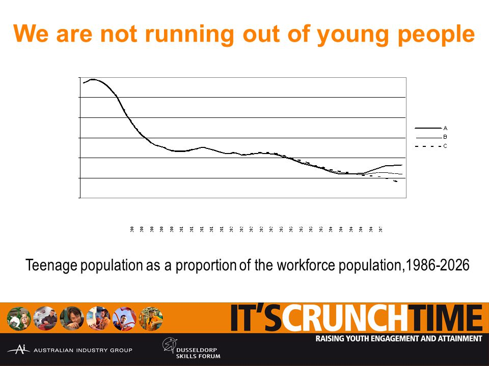 We are not running out of young people Teenage population as a proportion of the workforce population,1986-2026
