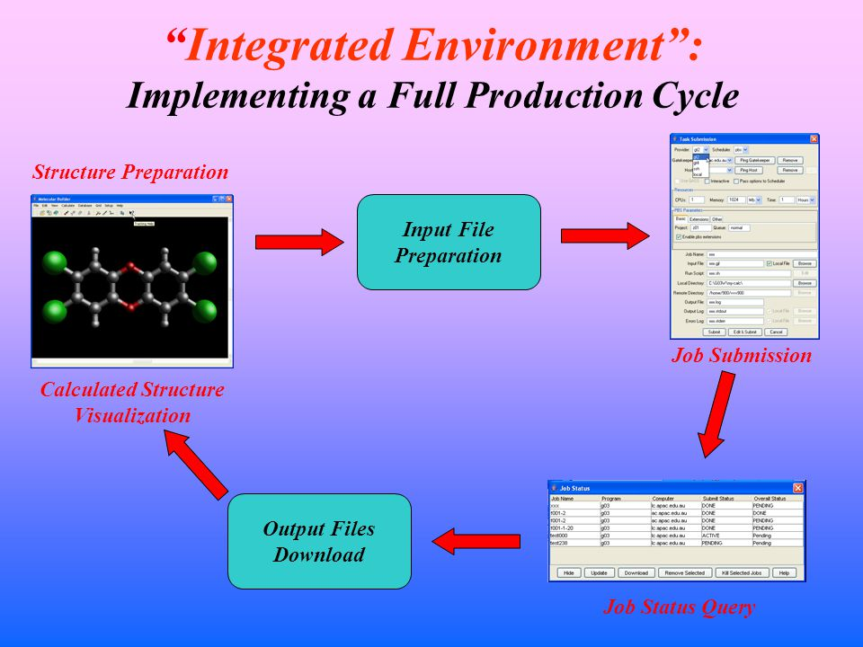 Integrated Environment : Implementing a Full Production Cycle Structure Preparation Input File Preparation Job Submission Job Status Query Output Files Download Calculated Structure Visualization