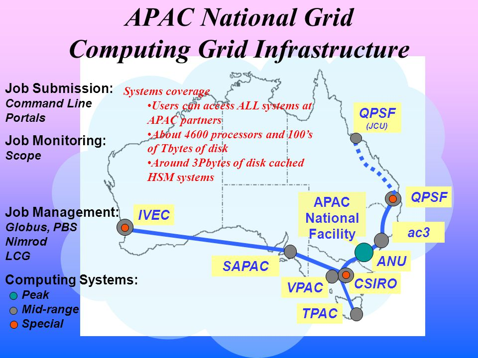 QPSF ANU VPAC ac3 TPAC CSIRO Job Monitoring: Scope Job Management: Globus, PBS Nimrod LCG Job Submission: Command Line Portals Computing Systems: Peak Mid-range Special IVEC SAPAC APAC National Facility APAC National Grid Computing Grid Infrastructure QPSF (JCU) Systems coverage Users can access ALL systems at APAC partners About 4600 processors and 100's of Tbytes of disk Around 3Pbytes of disk cached HSM systems