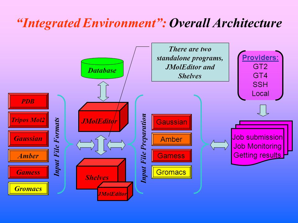 Integrated Environment : Overall Architecture JMolEditor Shelves Gaussian Amber Gamess Gromacs Job submission Job Monitoring Getting results Providers: GT2 GT4 SSH Local Tripos Mol2 PDB Input File Formats Input File Preparation Gaussian Amber Gamess Gromacs Database JMolEditor There are two standalone programs, JMolEditor and Shelves