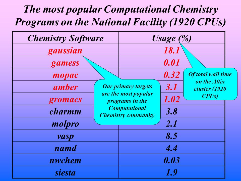 The most popular Computational Chemistry Programs on the National Facility (1920 CPUs) Chemistry SoftwareUsage (%) gaussian18.1 gamess0.01 mopac0.32 amber3.1 gromacs1.02 charmm3.8 molpro2.1 vasp8.5 namd4.4 nwchem0.03 siesta1.9 Our primary targets are the most popular programs in the Computational Chemistry community Of total wall time on the Altix cluster (1920 CPUs)