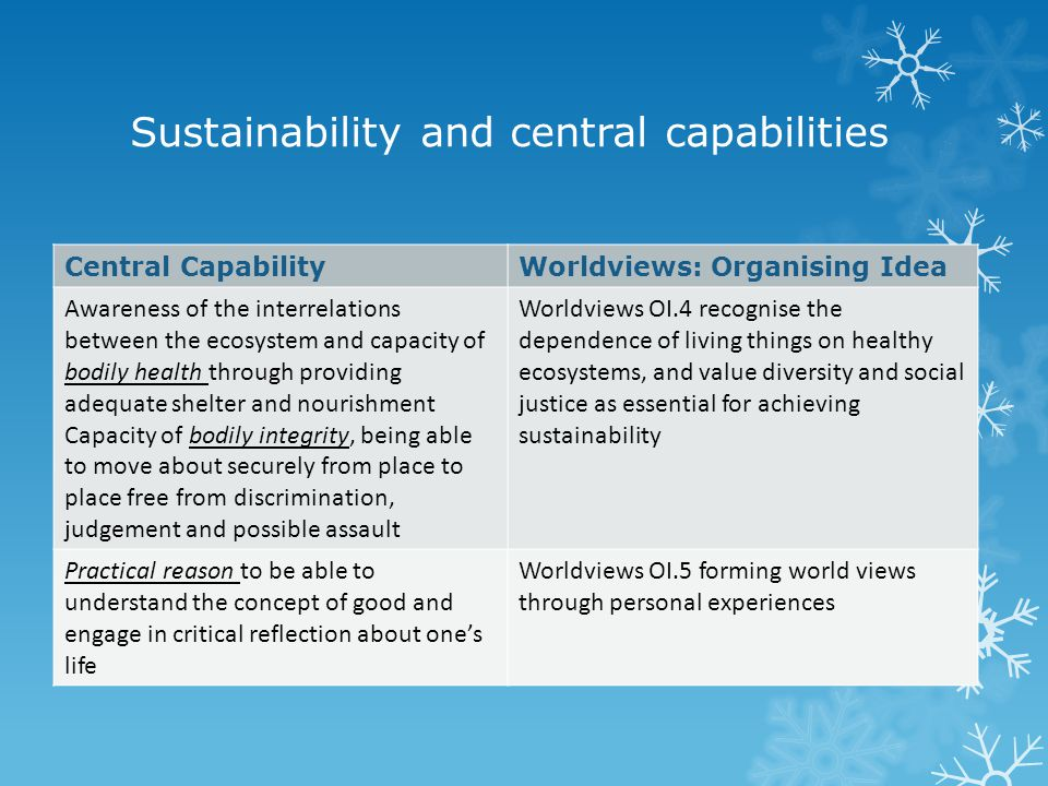 Sustainability and central capabilities Central CapabilityWorldviews: Organising Idea Awareness of the interrelations between the ecosystem and capacity of bodily health through providing adequate shelter and nourishment Capacity of bodily integrity, being able to move about securely from place to place free from discrimination, judgement and possible assault Worldviews OI.4 recognise the dependence of living things on healthy ecosystems, and value diversity and social justice as essential for achieving sustainability Practical reason to be able to understand the concept of good and engage in critical reflection about one's life Worldviews OI.5 forming world views through personal experiences