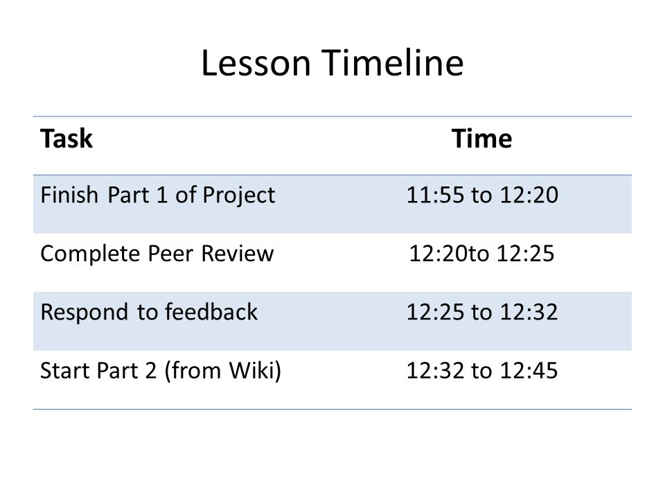 Lesson Timeline TaskTime Finish Part 1 of Project11:55 to 12:20 Complete Peer Review12:20to 12:25 Respond to feedback12:25 to 12:32 Start Part 2 (from Wiki)12:32 to 12:45