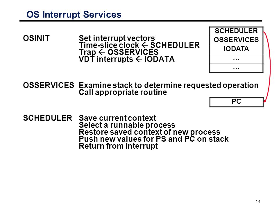 14 OS Interrupt Services OSINITSet interrupt vectors Time-slice clock  SCHEDULER Trap  OSSERVICES VDT interrupts  IODATA OSSERVICESExamine stack to determine requested operation Call appropriate routine SCHEDULERSave current context Select a runnable process Restore saved context of new process Push new values for PS and PC on stack Return from interrupt SCHEDULER OSSERVICES IODATA … … PC