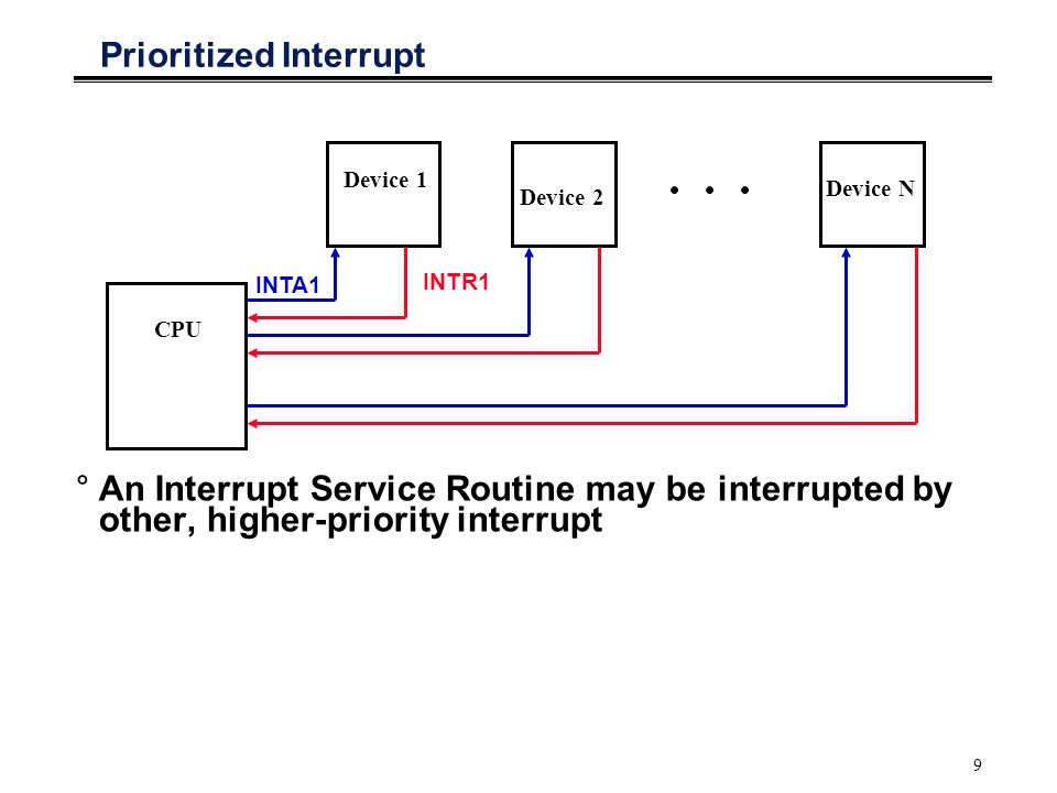 9 Prioritized Interrupt CPU Device 1 Device N Device 2 INTA1 INTR1 °An Interrupt Service Routine may be interrupted by other, higher-priority interrupt