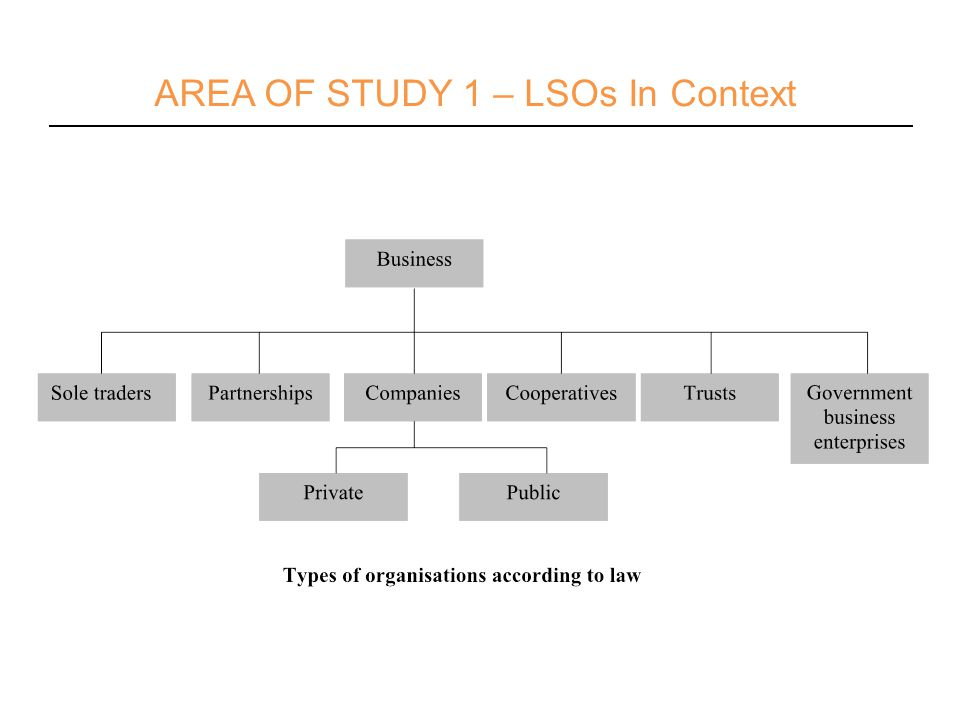 AREA OF STUDY 1 – LSOs In Context