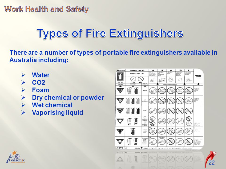 22 There are a number of types of portable fire extinguishers available in Australia including:  Water  CO2  Foam  Dry chemical or powder  Wet chemical  Vaporising liquid