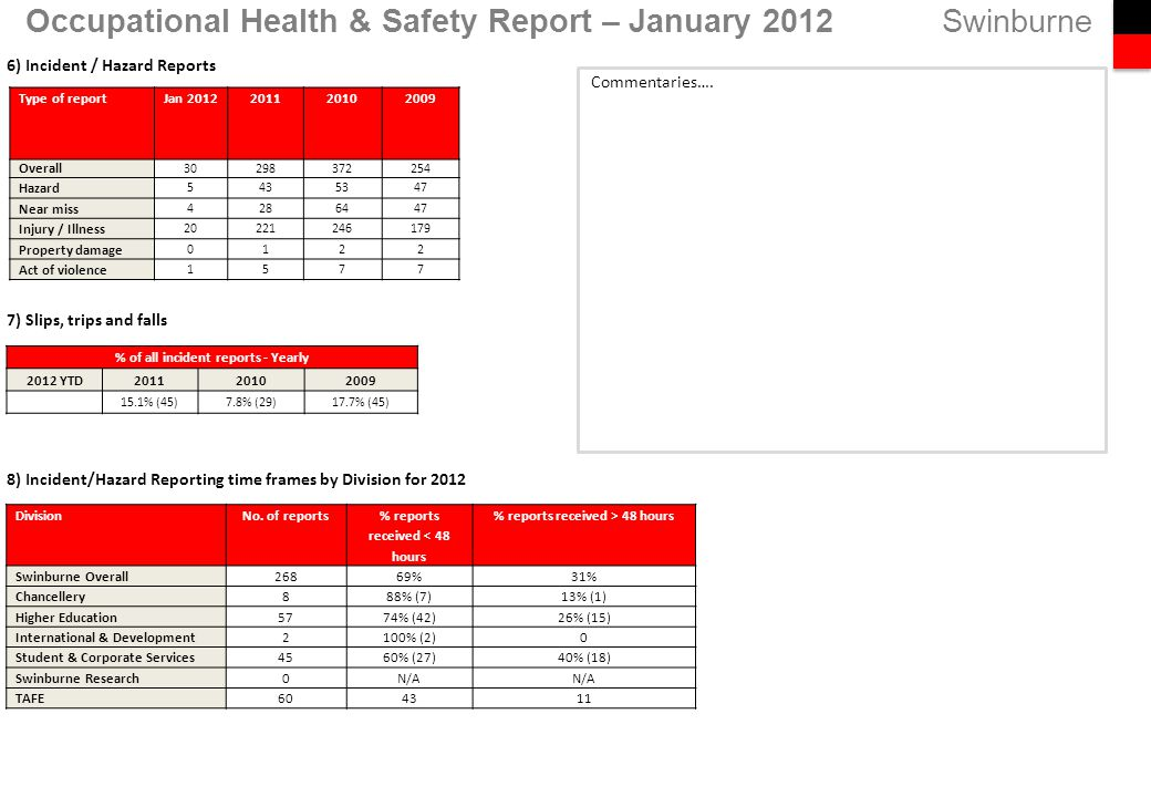Swinburne 6) Incident / Hazard Reports 7) Slips, trips and falls 8) Incident/Hazard Reporting time frames by Division for 2012 Occupational Health & Safety Report – January 2012 % of all incident reports - Yearly 2012 YTD201120102009 15.1% (45)7.8% (29)17.7% (45) Type of reportJan 2012201120102009 Overall 30298372254 Hazard 5435347 Near miss 4286447 Injury / Illness 20221246179 Property damage 0122 Act of violence 1577 DivisionNo.