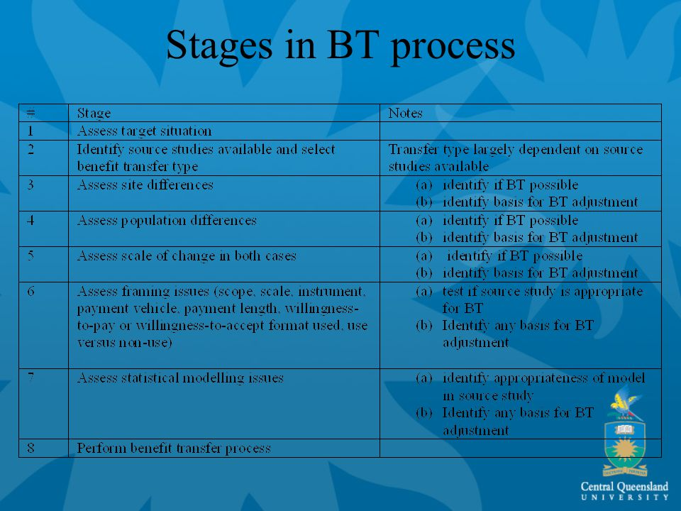 Stages in BT process