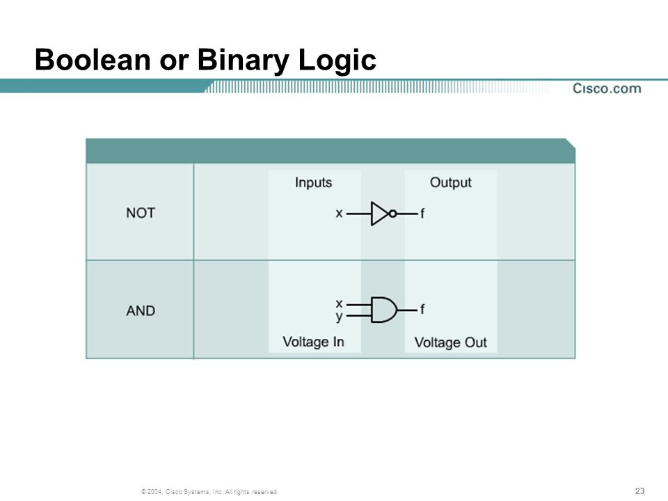 23 © 2004, Cisco Systems, Inc. All rights reserved. Boolean or Binary Logic