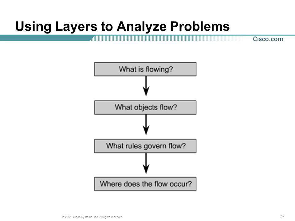 24 © 2004, Cisco Systems, Inc. All rights reserved. Using Layers to Analyze Problems