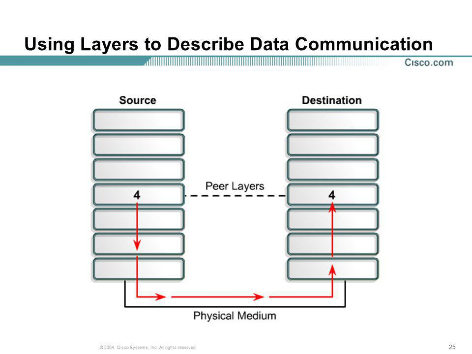 25 © 2004, Cisco Systems, Inc. All rights reserved. Using Layers to Describe Data Communication