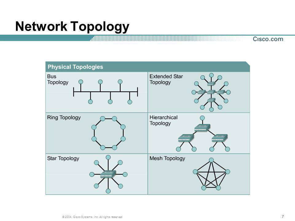 777 © 2004, Cisco Systems, Inc. All rights reserved. Network Topology