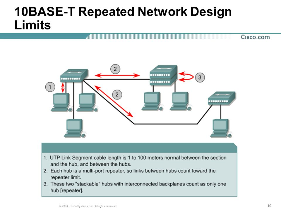 10 © 2004, Cisco Systems, Inc. All rights reserved. 10BASE-T Repeated Network Design Limits
