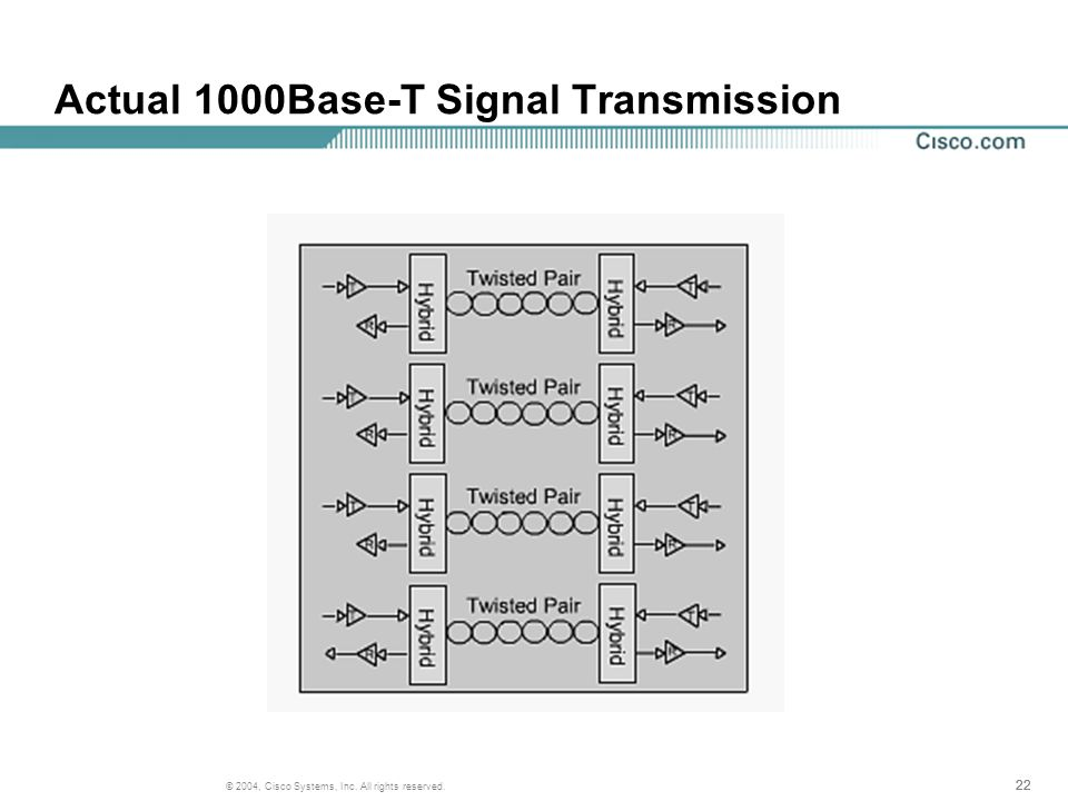 22 © 2004, Cisco Systems, Inc. All rights reserved. Actual 1000Base-T Signal Transmission