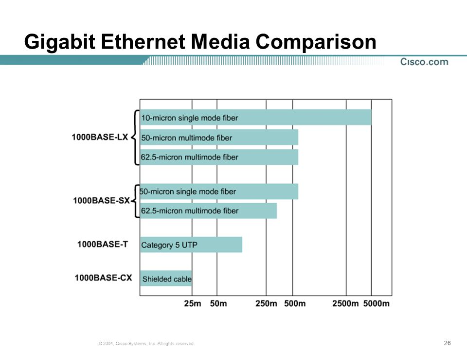 26 © 2004, Cisco Systems, Inc. All rights reserved. Gigabit Ethernet Media Comparison