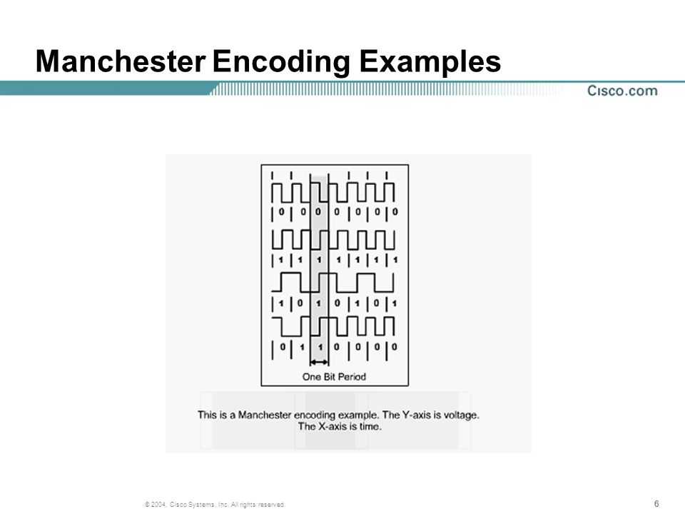 666 © 2004, Cisco Systems, Inc. All rights reserved. Manchester Encoding Examples