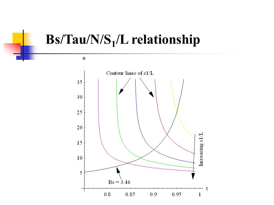 Bs/Tau/N/S 1 /L relationship